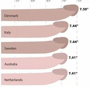 a pénisz hosszának növelésére